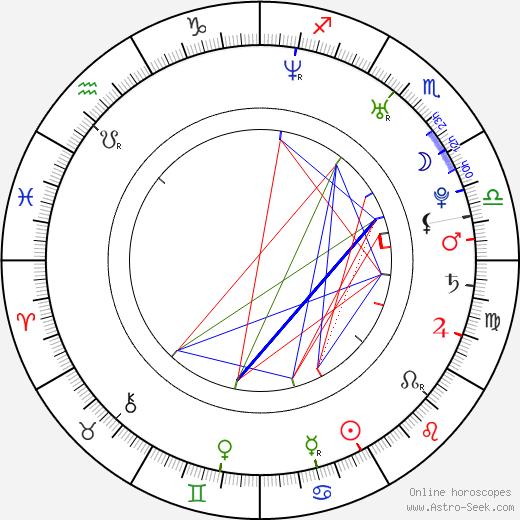 František Suchanský birth chart, František Suchanský astro natal horoscope, astrology