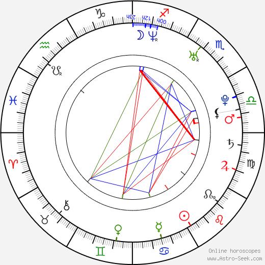 Gauge birth chart, Gauge astro natal horoscope, astrology
