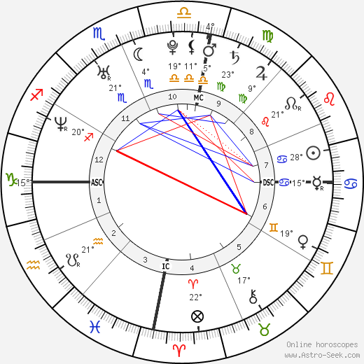 Gisele Bündchen birth chart, biography, wikipedia 2018, 2019