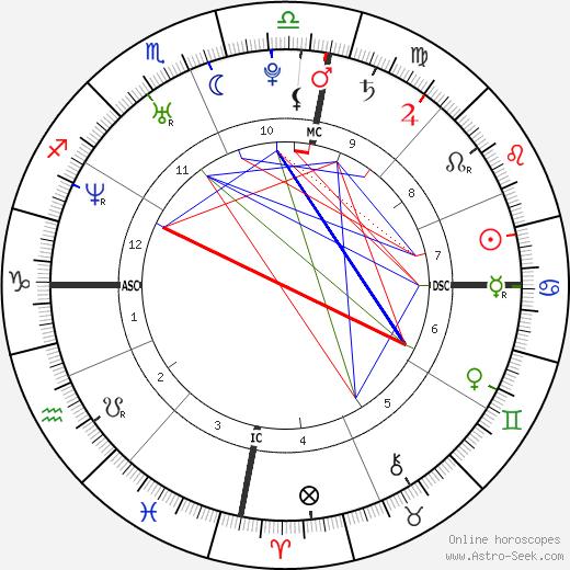 Gisele Bündchen tema natale, oroscopo, Gisele Bündchen oroscopi gratuiti, astrologia