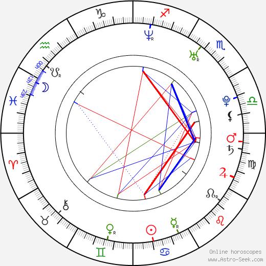 Henkka Seppälä birth chart, Henkka Seppälä astro natal horoscope, astrology