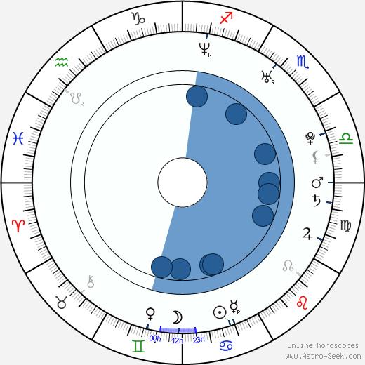 James D. Rolfe wikipedia, horoscope, astrology, instagram