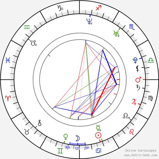 James D. Rolfe день рождения гороскоп, James D. Rolfe Натальная карта онлайн
