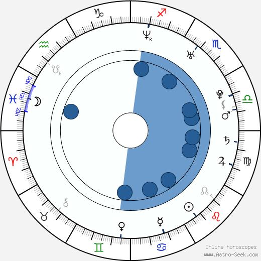 Jana Počtová wikipedia, horoscope, astrology, instagram