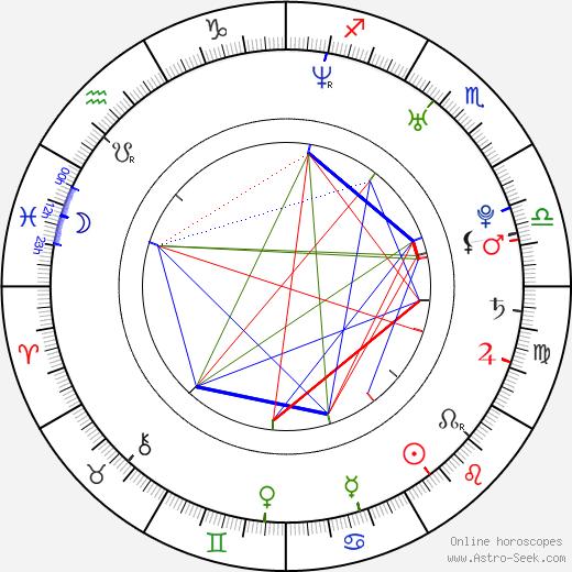 Jana Počtová день рождения гороскоп, Jana Počtová Натальная карта онлайн