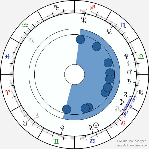 Jasper Pääkkönen wikipedia, horoscope, astrology, instagram