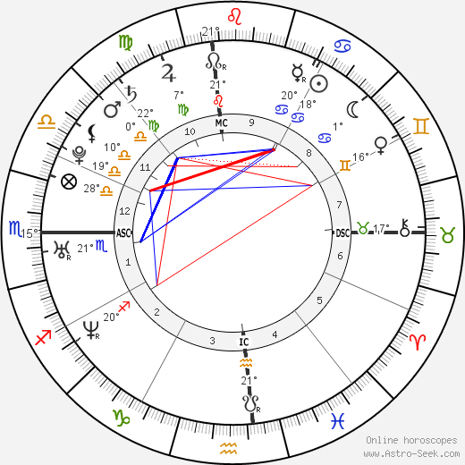 Jessica Simpson birth chart, biography, wikipedia 2018, 2019