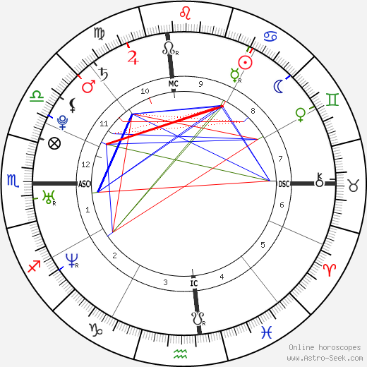 Jessica Simpson astro natal birth chart, Jessica Simpson horoscope, astrology