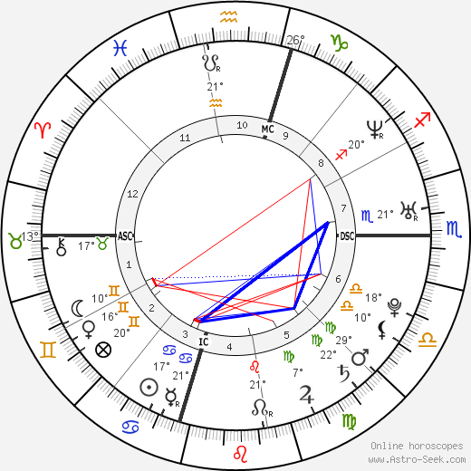 Jodi Arias birth chart, biography, wikipedia 2020, 2021