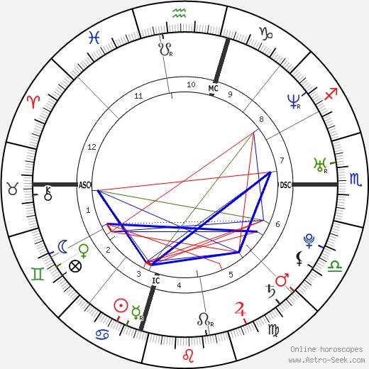 Jodi Arias birth chart, Jodi Arias astro natal horoscope, astrology