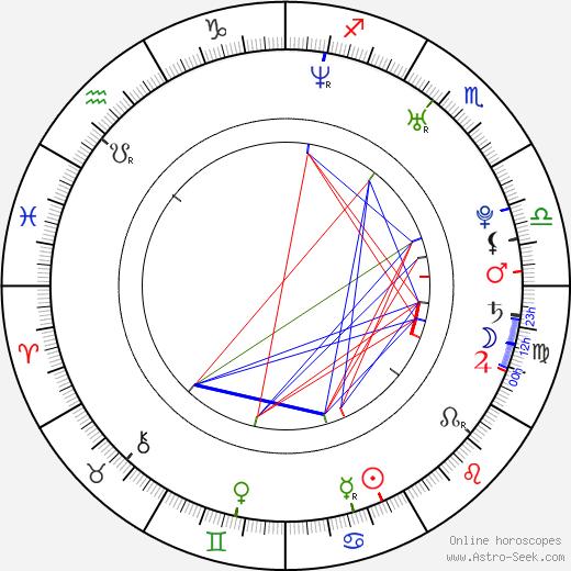 Жюстин Джоли Justine Joli день рождения гороскоп, Justine Joli Натальная карта онлайн