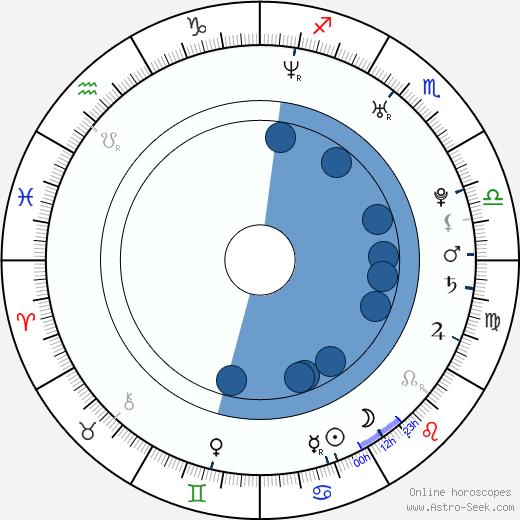 Karolina Gruszka wikipedia, horoscope, astrology, instagram