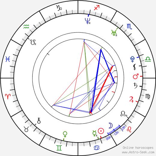 Karolina Gruszka tema natale, oroscopo, Karolina Gruszka oroscopi gratuiti, astrologia