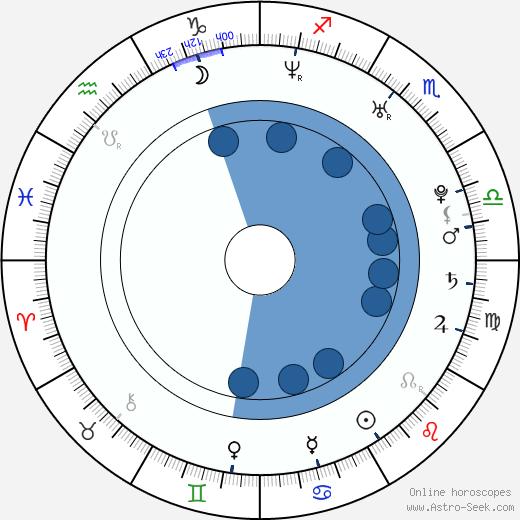 Kata Wéber wikipedia, horoscope, astrology, instagram