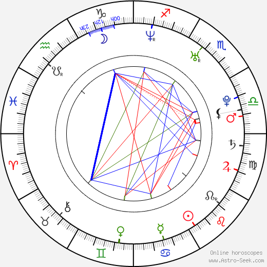 Kata Wéber tema natale, oroscopo, Kata Wéber oroscopi gratuiti, astrologia