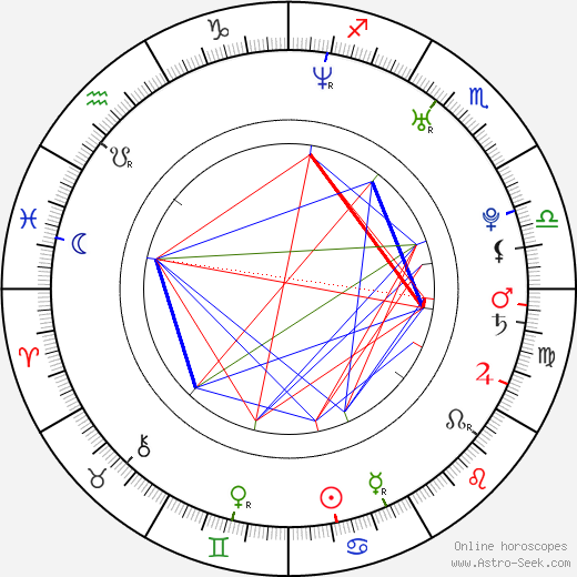 Kevin Hart astro natal birth chart, Kevin Hart horoscope, astrology