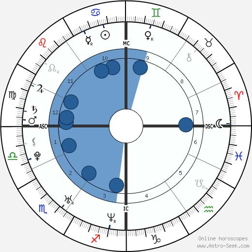 Kim Chapiron wikipedia, horoscope, astrology, instagram