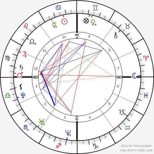 Kim Chapiron tema natale, oroscopo, Kim Chapiron oroscopi gratuiti, astrologia