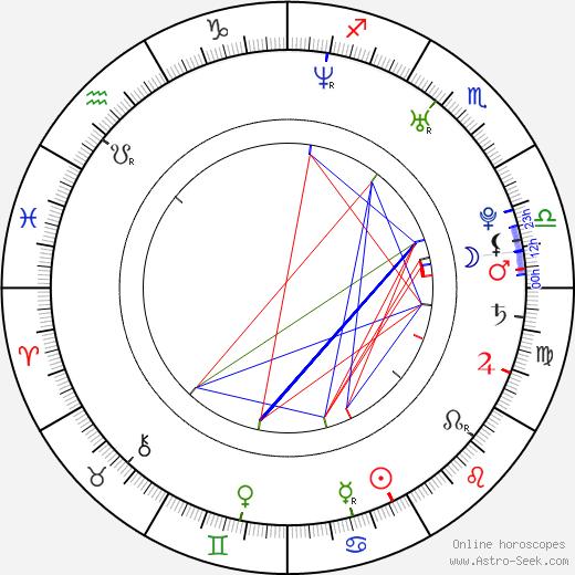 Kristen Bell astro natal birth chart, Kristen Bell horoscope, astrology