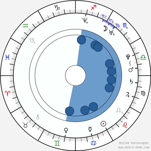 Lauren Bittner wikipedia, horoscope, astrology, instagram
