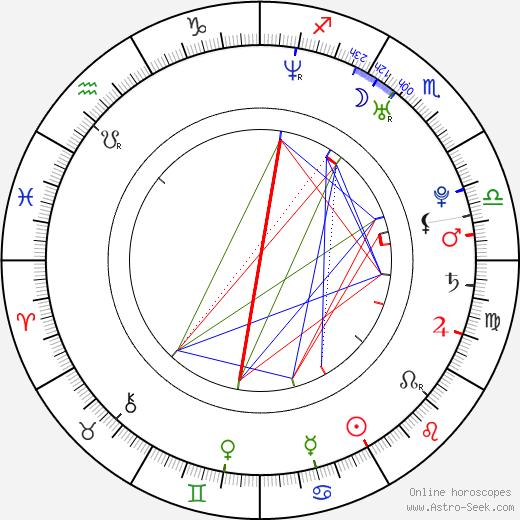 Lauren Bittner birth chart, Lauren Bittner astro natal horoscope, astrology