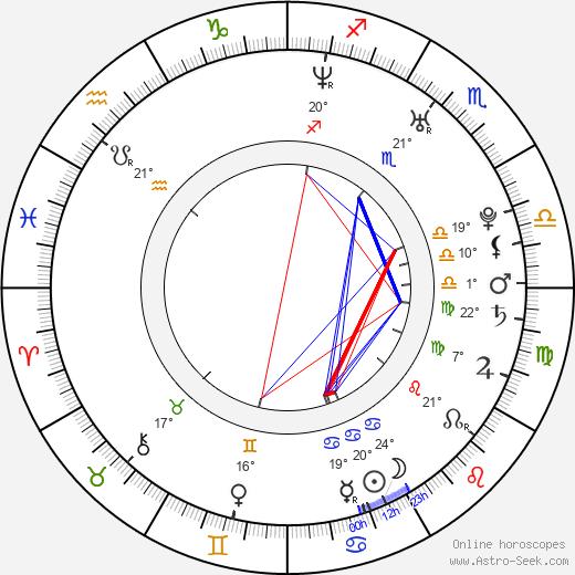 Luis Ortega birth chart, biography, wikipedia 2019, 2020