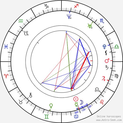 Luis Ortega birth chart, Luis Ortega astro natal horoscope, astrology