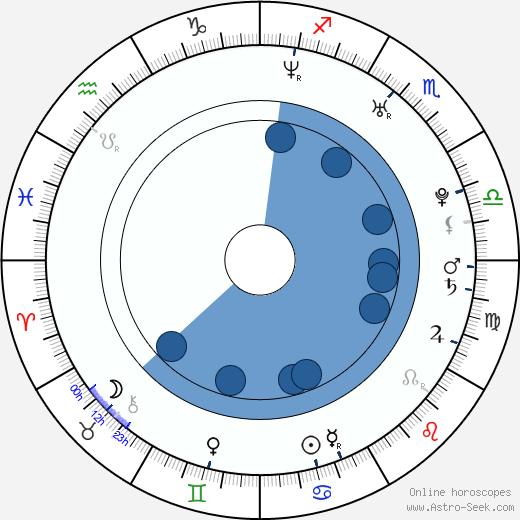 Marika Dominczyk wikipedia, horoscope, astrology, instagram