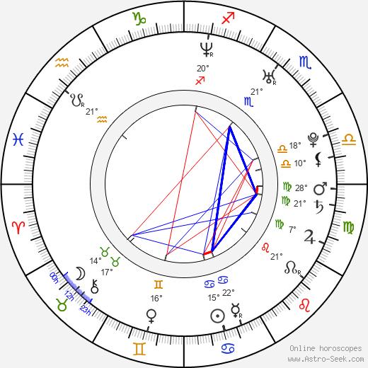 Marika Dominczyk birth chart, biography, wikipedia 2018, 2019
