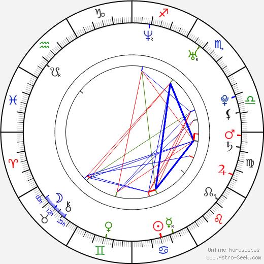 Marika Dominczyk astro natal birth chart, Marika Dominczyk horoscope, astrology