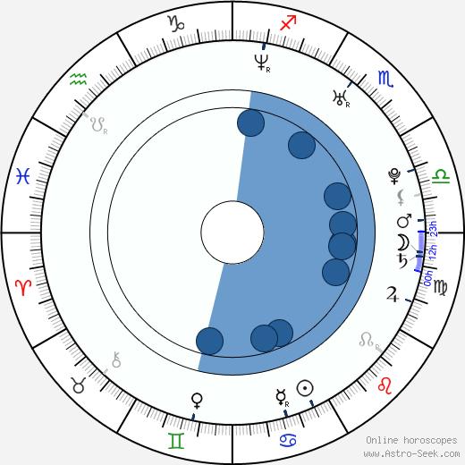 Martin Bartek wikipedia, horoscope, astrology, instagram
