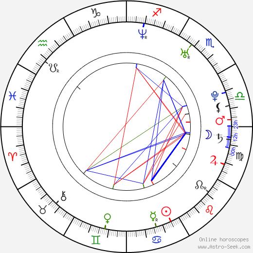 Martin Bartek день рождения гороскоп, Martin Bartek Натальная карта онлайн