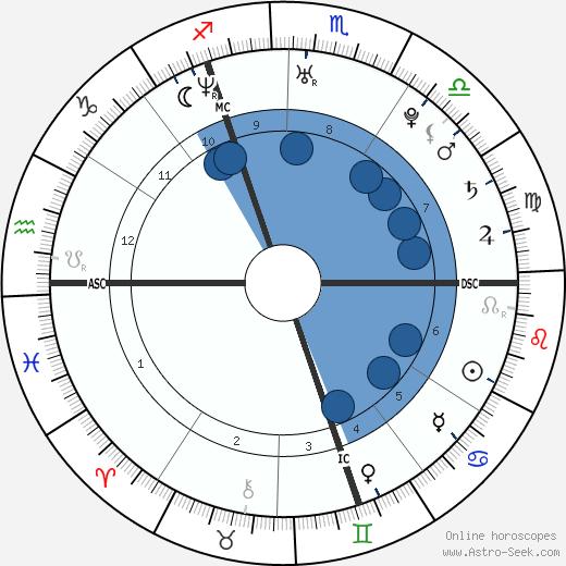 Mathieu Allaria wikipedia, horoscope, astrology, instagram