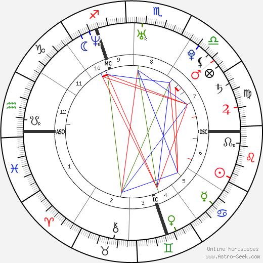 Mathieu Allaria astro natal birth chart, Mathieu Allaria horoscope, astrology