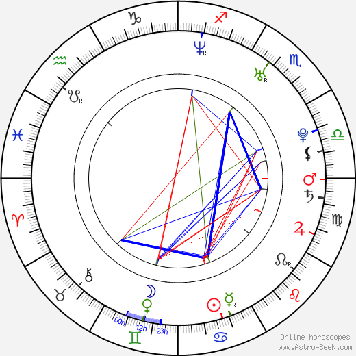 Megan Parlen astro natal birth chart, Megan Parlen horoscope, astrology