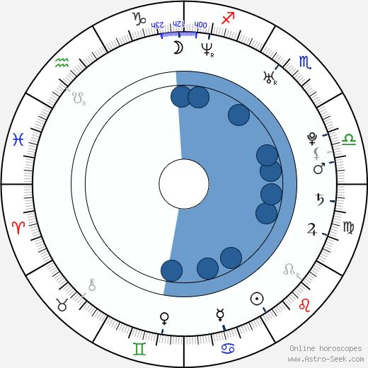 Mélanie Georgiades wikipedia, horoscope, astrology, instagram