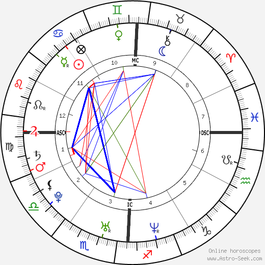 Michelle Kwan astro natal birth chart, Michelle Kwan horoscope, astrology