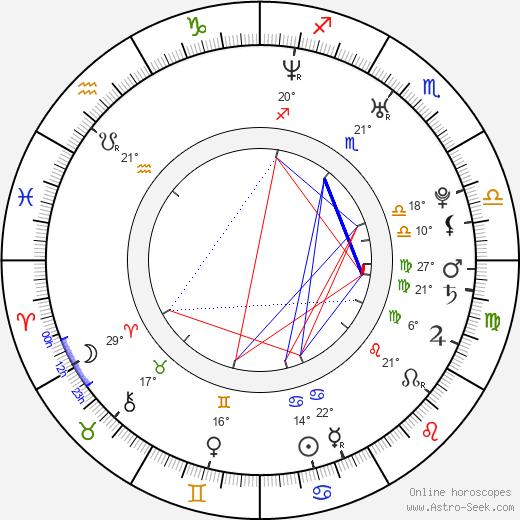 Mikel Rueda birth chart, biography, wikipedia 2019, 2020