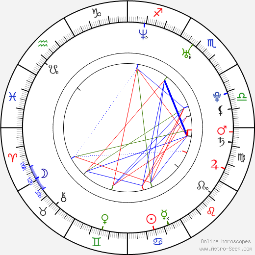 Mikel Rueda astro natal birth chart, Mikel Rueda horoscope, astrology