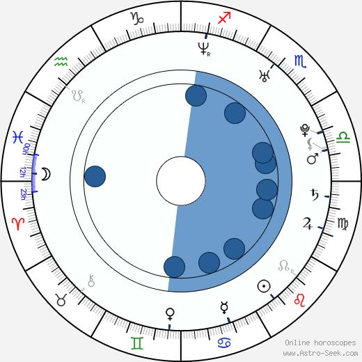 Mikko Hirvonen wikipedia, horoscope, astrology, instagram