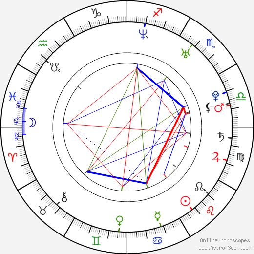 Mikko Hirvonen birth chart, Mikko Hirvonen astro natal horoscope, astrology