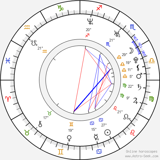 Miroslav Cvancinger birth chart, biography, wikipedia 2020, 2021