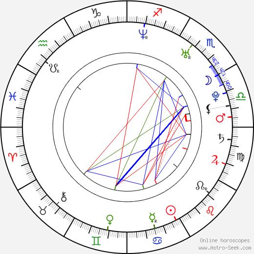 Miroslav Cvancinger birth chart, Miroslav Cvancinger astro natal horoscope, astrology