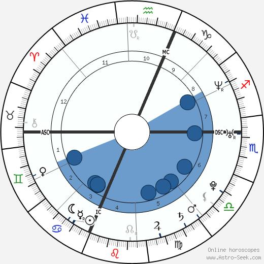Mylène Jampanoï wikipedia, horoscope, astrology, instagram