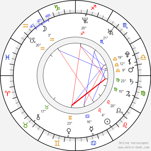 Nick Nemeth birth chart, biography, wikipedia 2019, 2020