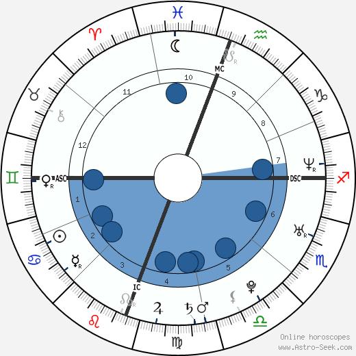 Olivia Munn wikipedia, horoscope, astrology, instagram