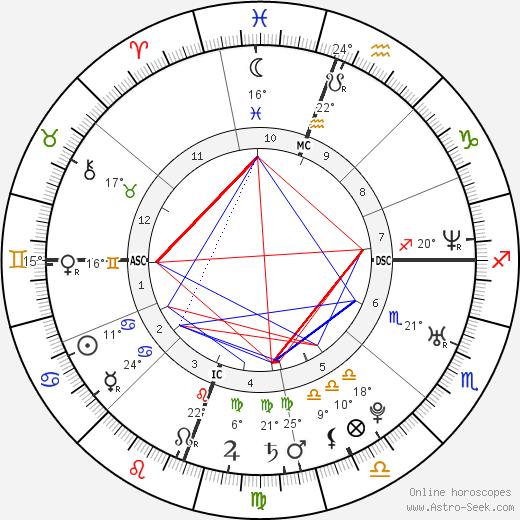 Olivia Munn birth chart, biography, wikipedia 2019, 2020