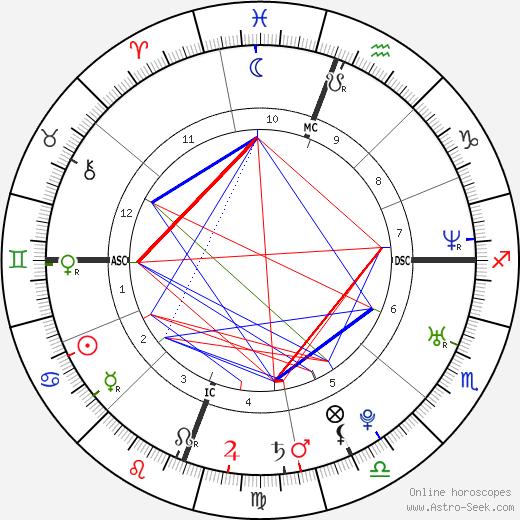 Olivia Munn tema natale, oroscopo, Olivia Munn oroscopi gratuiti, astrologia