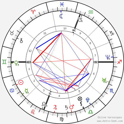 Olivia Munn astro natal birth chart, Olivia Munn horoscope, astrology