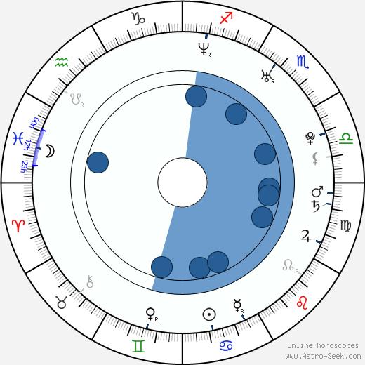 Pavlína Saudková wikipedia, horoscope, astrology, instagram